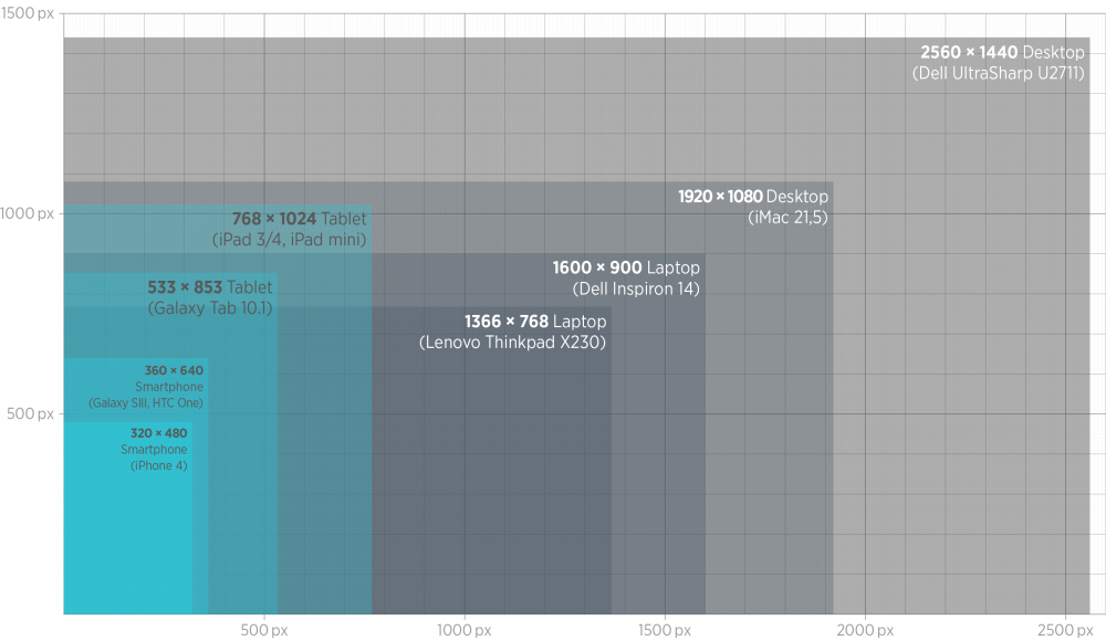 Die Auflösungen verschiedener internetfähiger Geräte zum Vergleich in demselben Maßstab