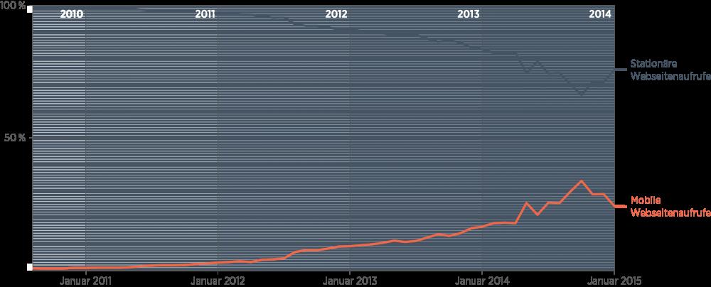 Der Anteil an Website-Aufrufen von mobilen Endgeräten aus ist seit 2010 von null auf 25 Prozent gestiegen