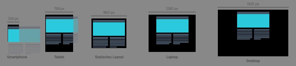 Statische Layouts sind auf Smartphones zum größten Teil verdeckt und nutzen auf Desktop-Bildschirmen nur einen Bruchteil der Fläche aus.