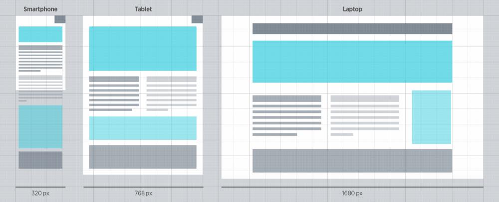 Dasselbe Layout passt sich automatisch an verschiedene Bildschirmgrößen an, wenn es auf einem Responsive Grid basiert.