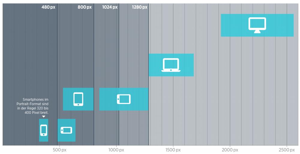 Auflösungsbereiche verschiedener Devices und häufige Breakpoints.